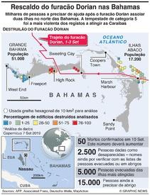 DESASTRES: Rescaldo do furacão Dorian nas Bahamas infographic