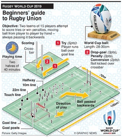 RUGBY: Guide to Rugby Union infographic