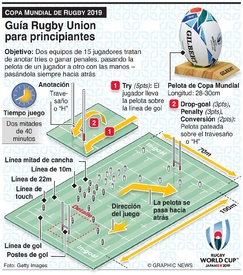RUGBY: Guía de Rugby Union infographic