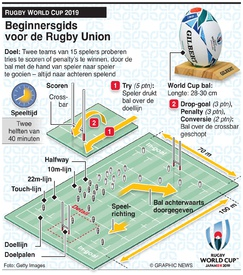 RUGBY: Gids voor Rugby Union infographic