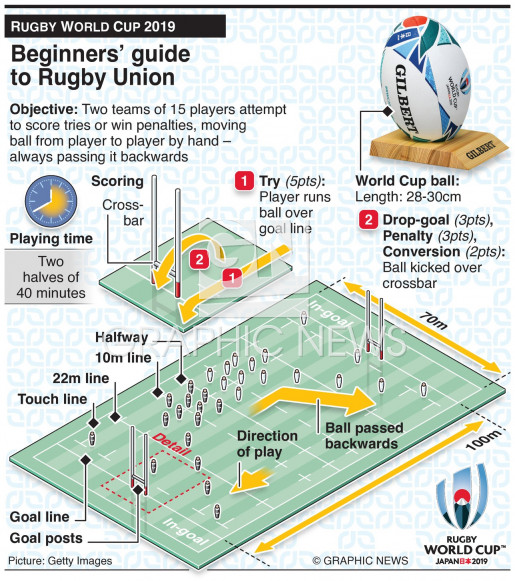 Guide to Rugby Union infographic