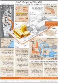 حوادث: إغلاق محطة ثري مايل آيلاند النووية infographic