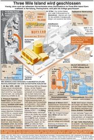 UNFALL: Three Mile Island Atomkraftwerk Schließung infographic