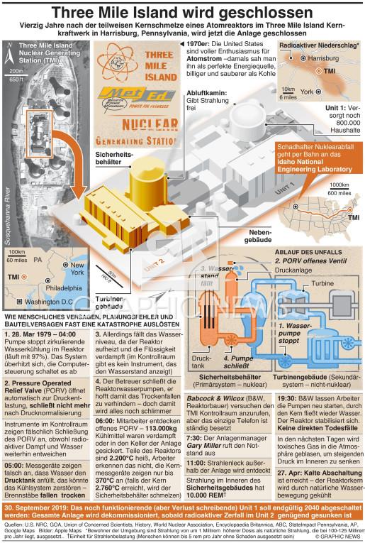 Three Mile Island Atomkraftwerk Schließung infographic