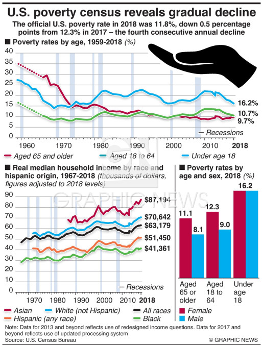 Poverty census reveals gradual decline infographic