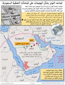 الشرق الأوسط: تصاعد التوتر بشأن الهجمات على المنشآت النفطية السعودية infographic