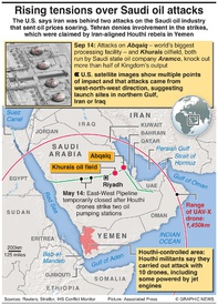 MIDEAST: Tensions over Saudi oil attacks infographic