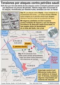 ORIENTE MEDIO : Tensiones por ataques contra petróleo saudí infographic