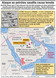 MÉDIO ORIENTE: Ataques ao petróleo saudita causam tensão infographic