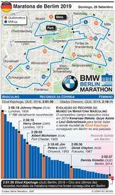 ATLETISMO: Maratona de Berlim 2019 infographic