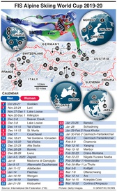 SKIING: Alpine World Cup 2019-20 infographic