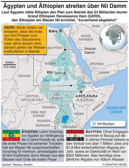 Vorschläge für Damm in Äthiopien infographic