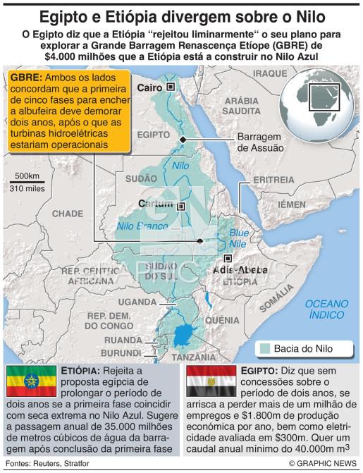 Propostas para a barragem da Etiópia infographic