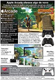 TECNOLOGIA: Apple Arcade oferece algo de novo aos jogadores infographic