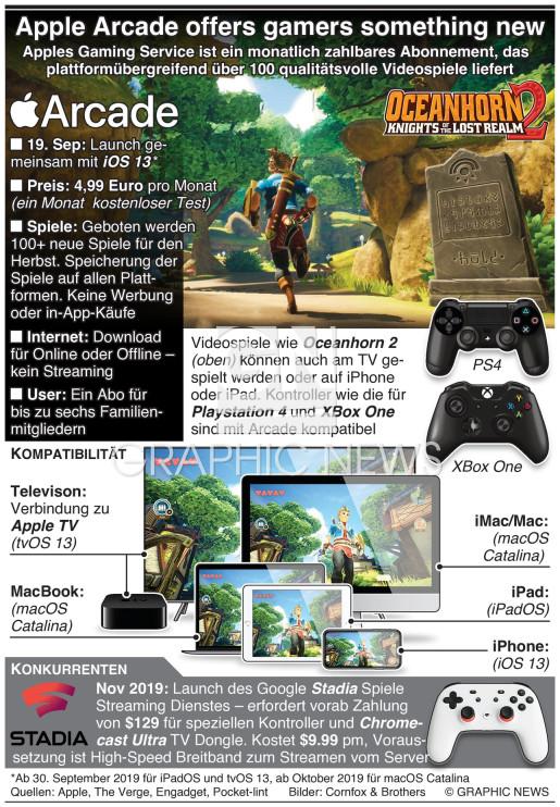 Apple Arcade bietet Gamern etwas Neues infographic