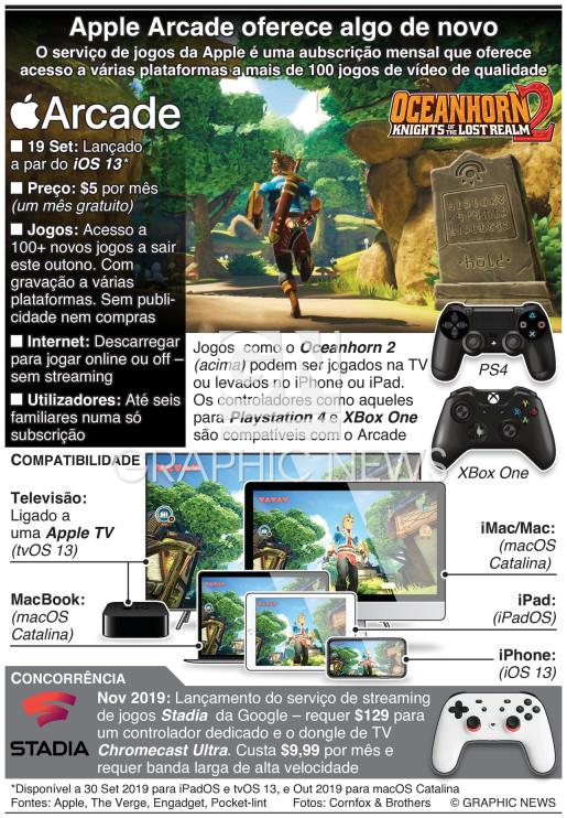 Apple Arcade oferece algo de novo aos jogadores infographic