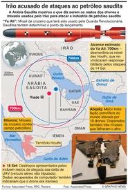 MÉDIO ORIENTE: Provas do ataque contra petróleo saudita infographic