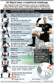 RUGBY: The New Zealand Haka infographic