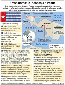 INDONESIA: Papua unrest infographic
