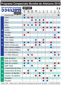 ATLETISMO: Programa del Campeonato Mundial 2019 infographic