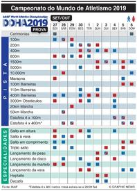 ATLETISMO: Calendário do Campeonato do Mundo 2019 infographic
