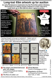 ART: Long-lost €6m artwork up for auction infographic