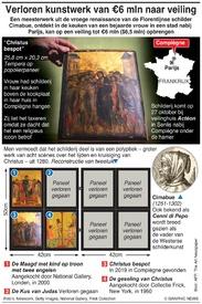 KUNST: Verloren kunstwerk van €6 mln naar veiling infographic
