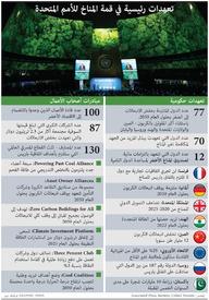 تغير المناخ: تعهدات رئيسية في قمة المناخ للأمم المتحدة infographic