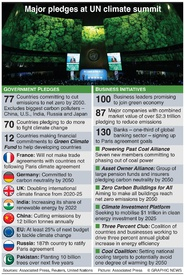 CLIMATE CHANGE: UN summit pledges infographic