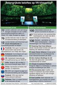 KLIMAATVERANDERING: Beloftes op VN-top infographic