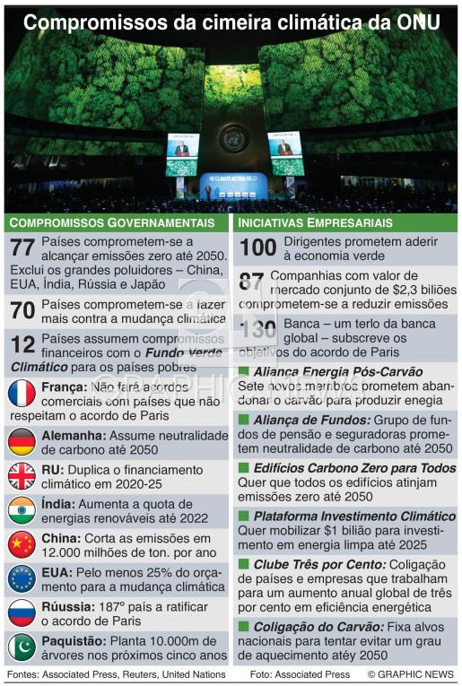 Compromissos na cimeira da ONU infographic