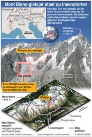 KLIMAATVERANDERING: Mont Blanc-gletsjer stort in infographic