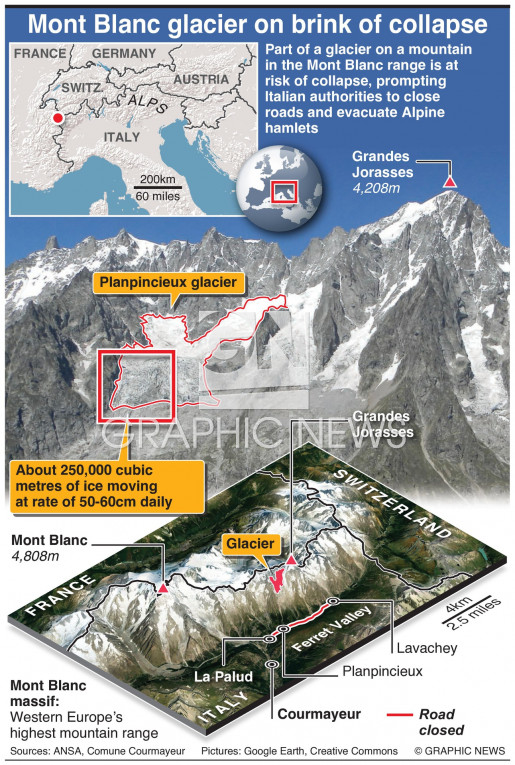 Mont Blanc glacier collapse infographic