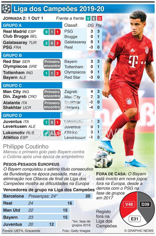 Liga dos Campeões, Jornada 2, Terça-feira 1 Out infographic