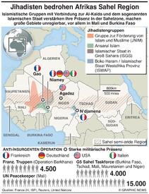 AFRIKA: Gewalt bedroht die Sahelregion infographic