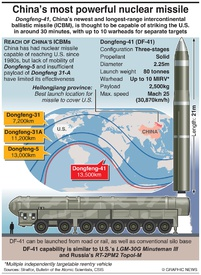 MILITARY: Dongfeng-41 missile infographic