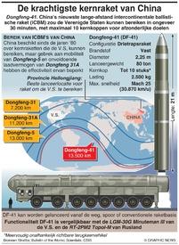 DEFENSIE: Dongfeng-41 raket infographic