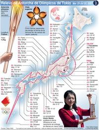 TOKIO 2020: Relevo de la Antorcha Olímpica de Tokio infographic