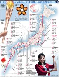 TÓQUIO 2020: Estafeta da Tocha Olímpica infographic
