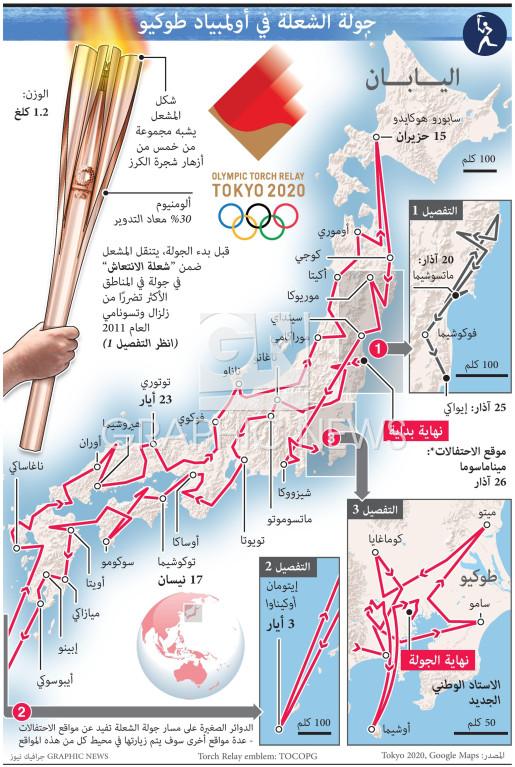 جولة شعلة أولمبياد طوكيو infographic