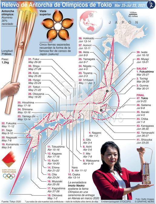 Relevo de la Antorcha Olímpica de Tokio (1) infographic