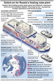 RUSSIA: Floating nuclear plant prepares for operation infographic