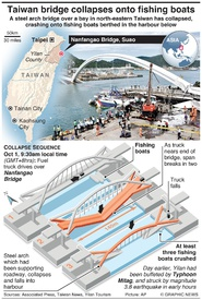 TAIWAN: Nanfangao Bridge collapse infographic