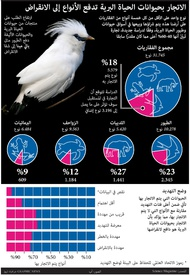علوم: الاتجار بحيوانات الحياة البرية تدفع الأنواع إلى الانقراض infographic