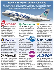 BUSINESS: European airline collapses infographic