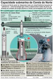 COREIA DO NORTE: Míssil balístico lançado de submarino infographic