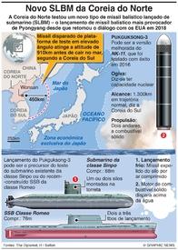 COREIA DO NORTE: Míssil Pukguksong-3 infographic