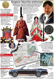 ROYALTY: Enthronement of Emperor Naruhito (1) infographic