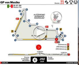 F1: Mexiko GP interactive 2019 infographic