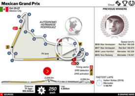 F1: Mexican GP interactive 2019 infographic